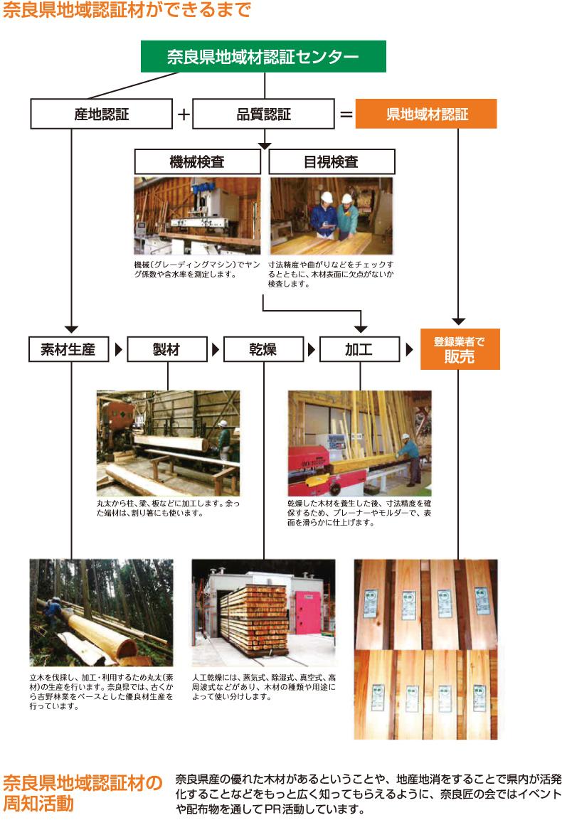 奈良県地域認証木材ができるまで