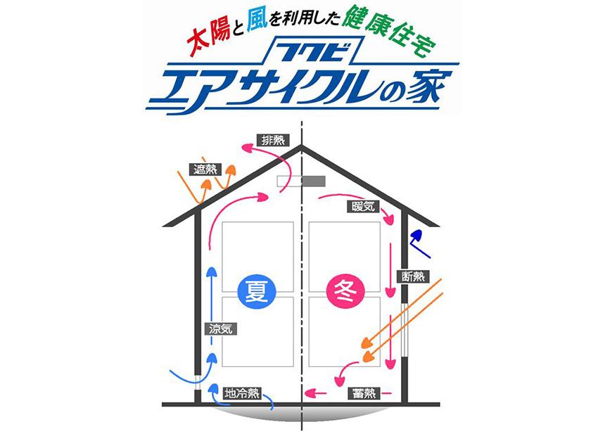 株式会社岡田工務店 工法